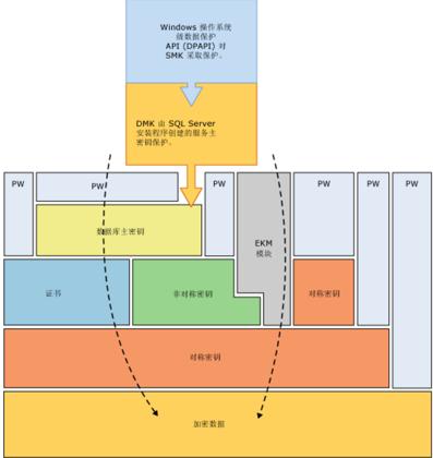 SQL Server加密层次结构