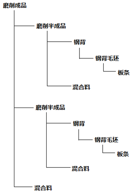 华天软件 PDM 刹车片产品结构