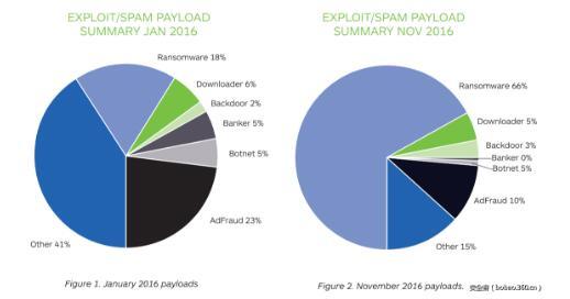 勒索软件的传播从2016年1月到2016年11月增长了267%