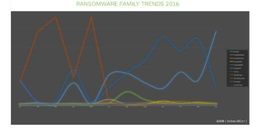 2016年最流行的勒索软件家族